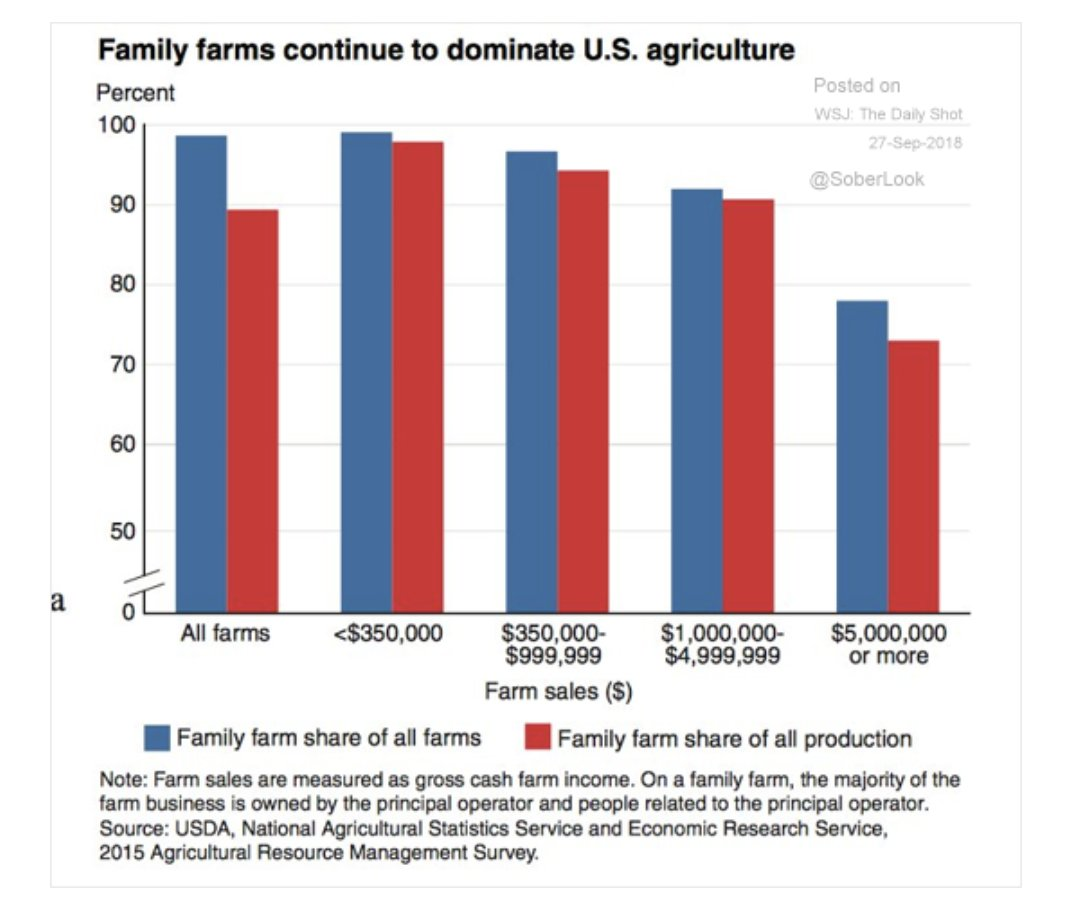 Family farms continue to dominate…