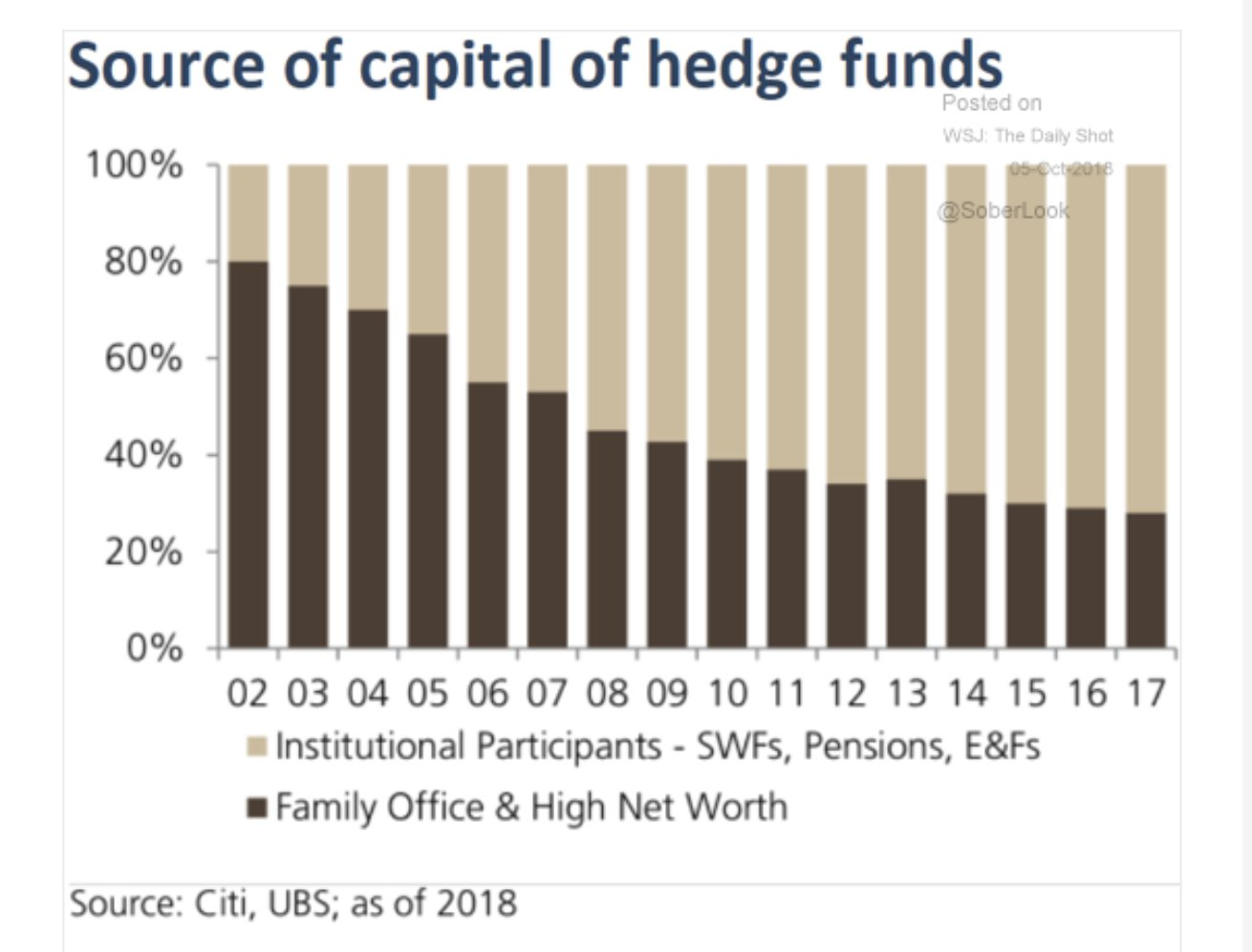 How hedge funds went mainstream:…