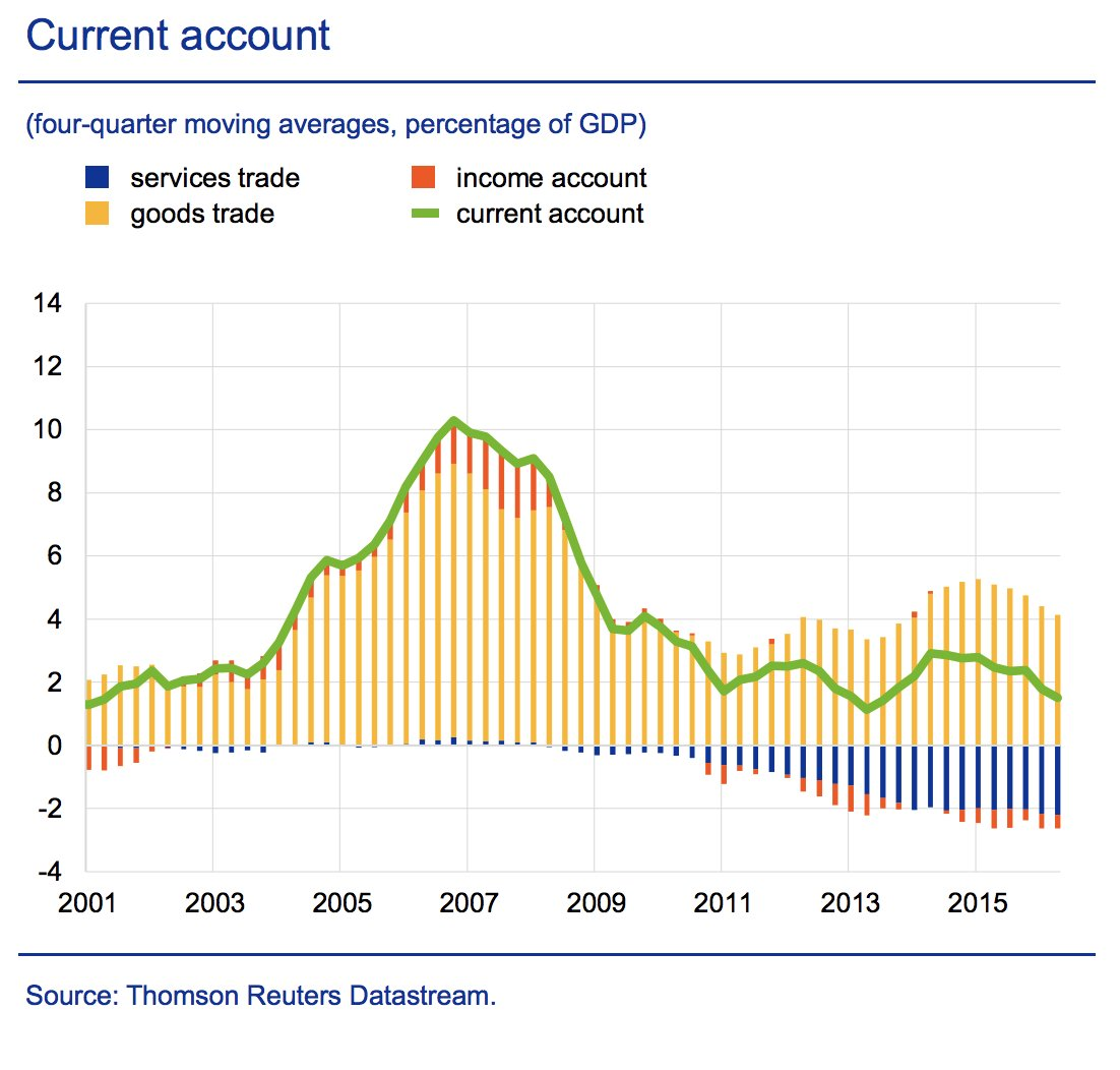 China's current account is adjusting…