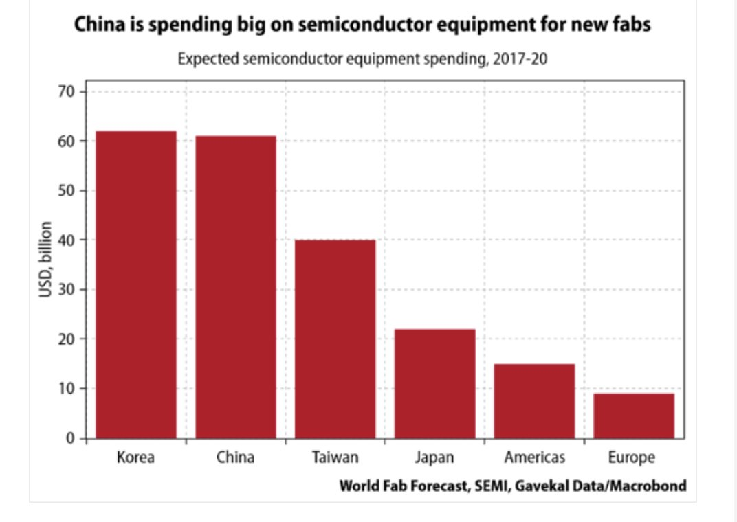 Korea and China are outspending…