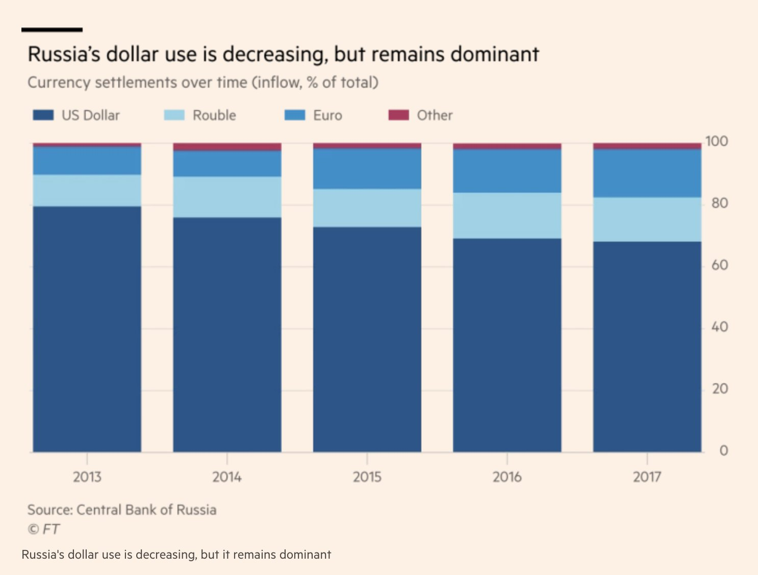 Russia talks about dedollarizing, but…