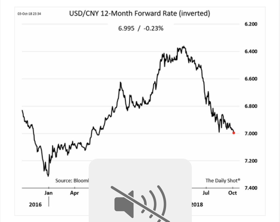 Forward forex markets are pointing…