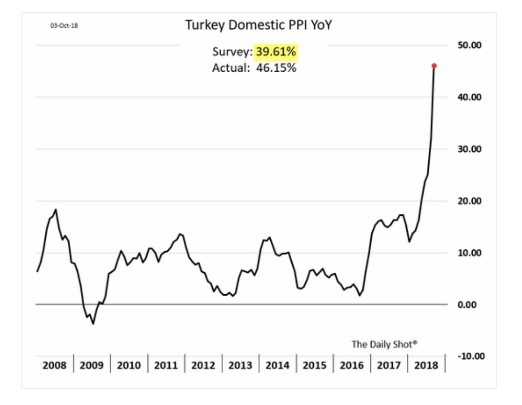 If Turkey's CPI inflation is…