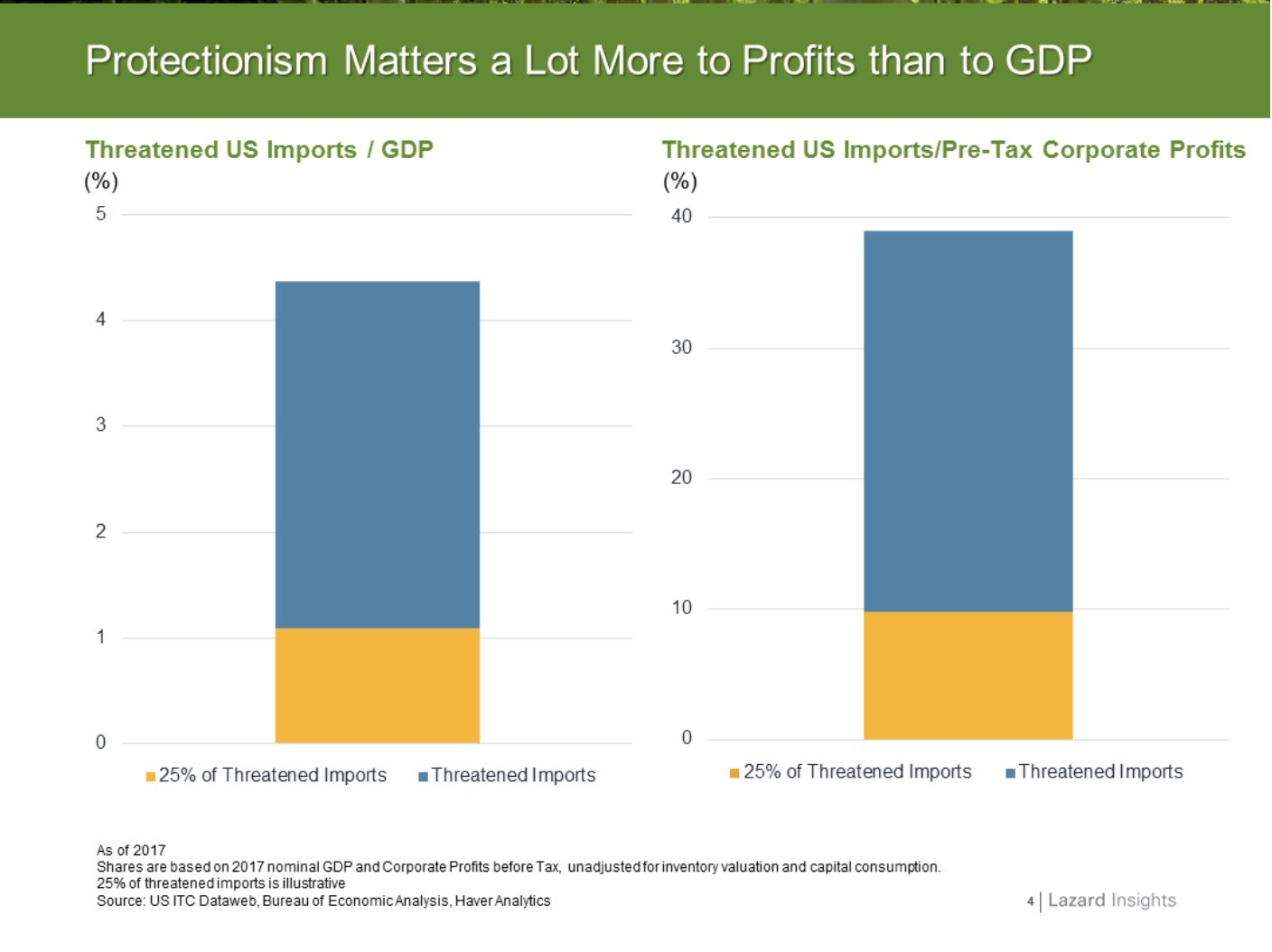 Protectionism likely to hit corporate…