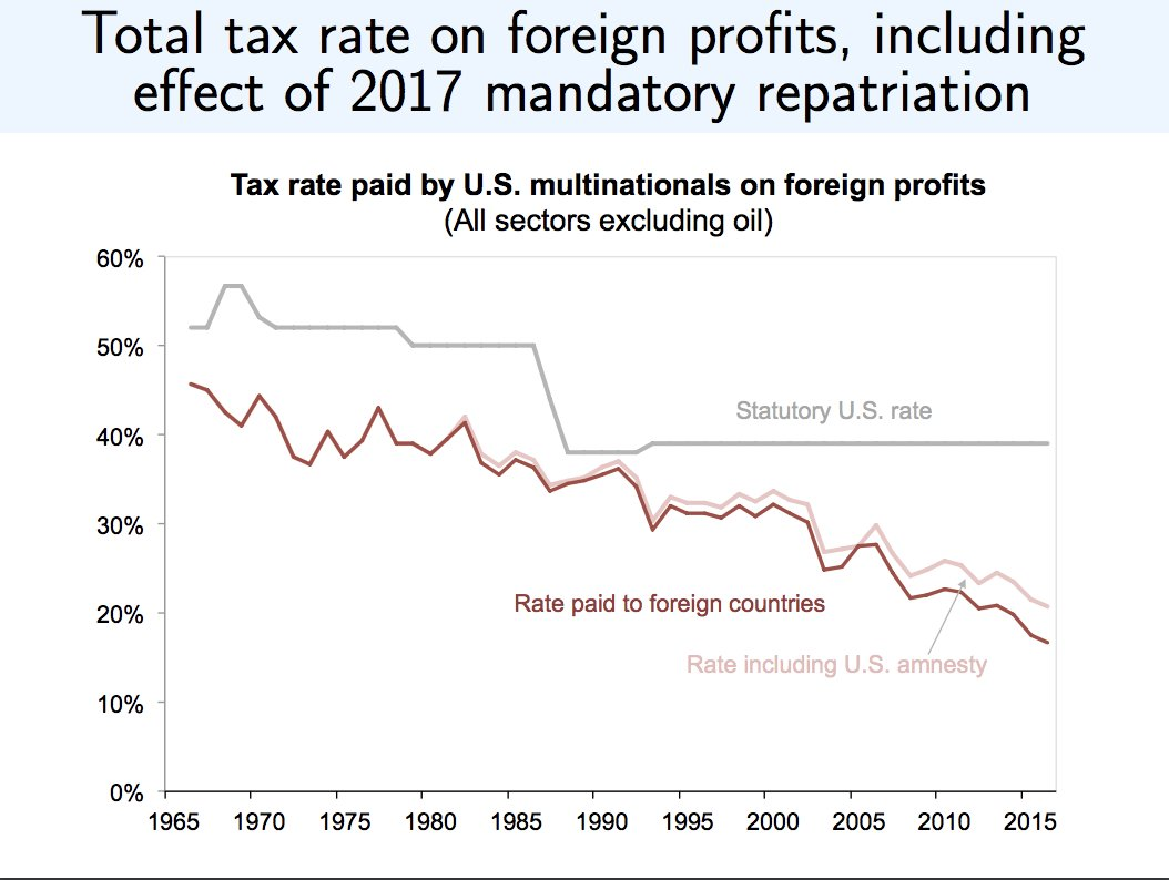 Total tax rate on foreign…