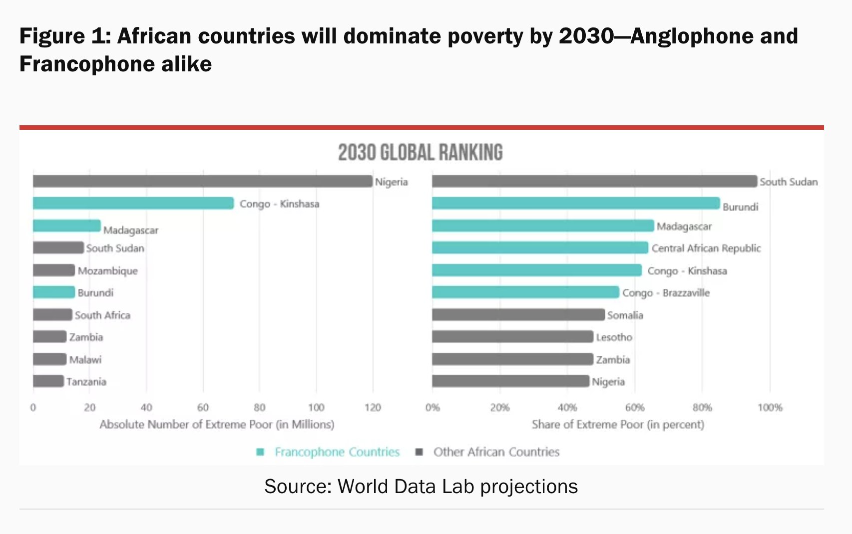 By 2030 Sub-Saharan Africa will…