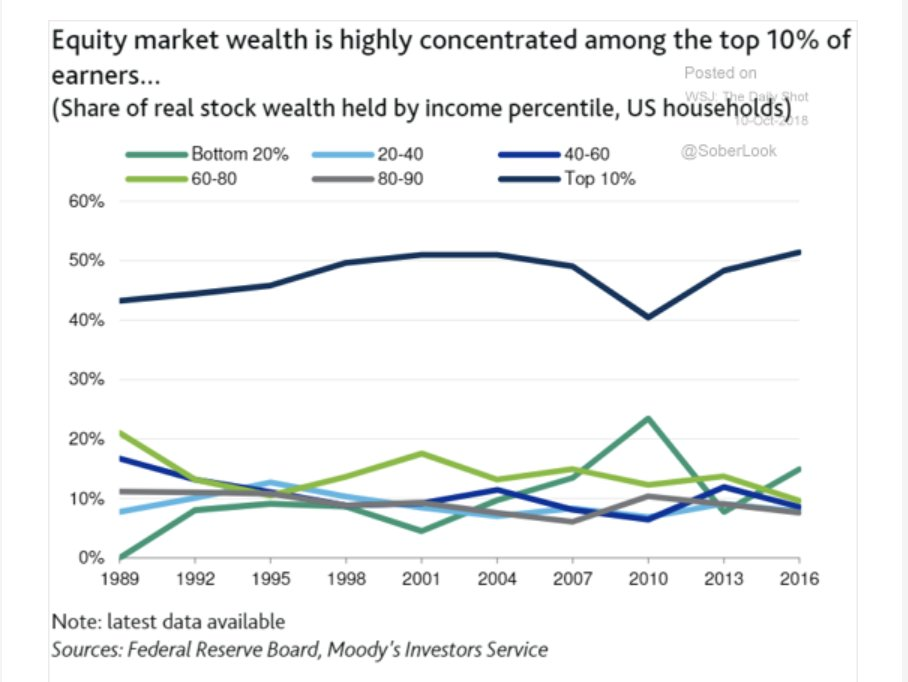 Top 10% of US households…