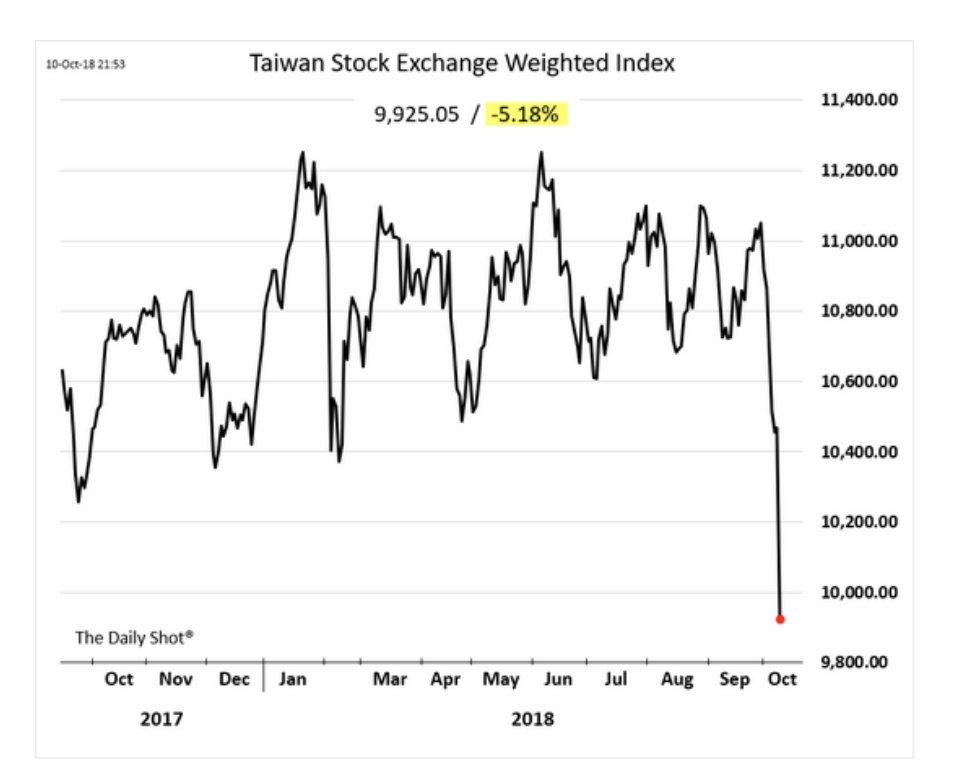 Taiwan's stock market is under…