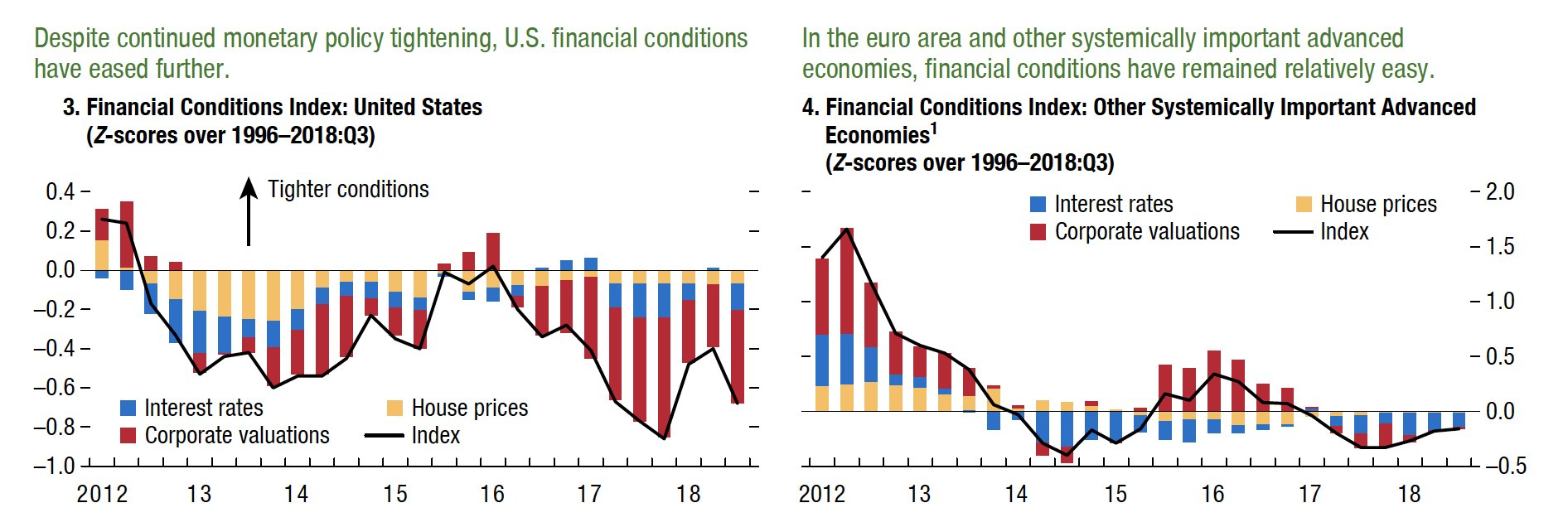 Contrast btw financial conditions indices…