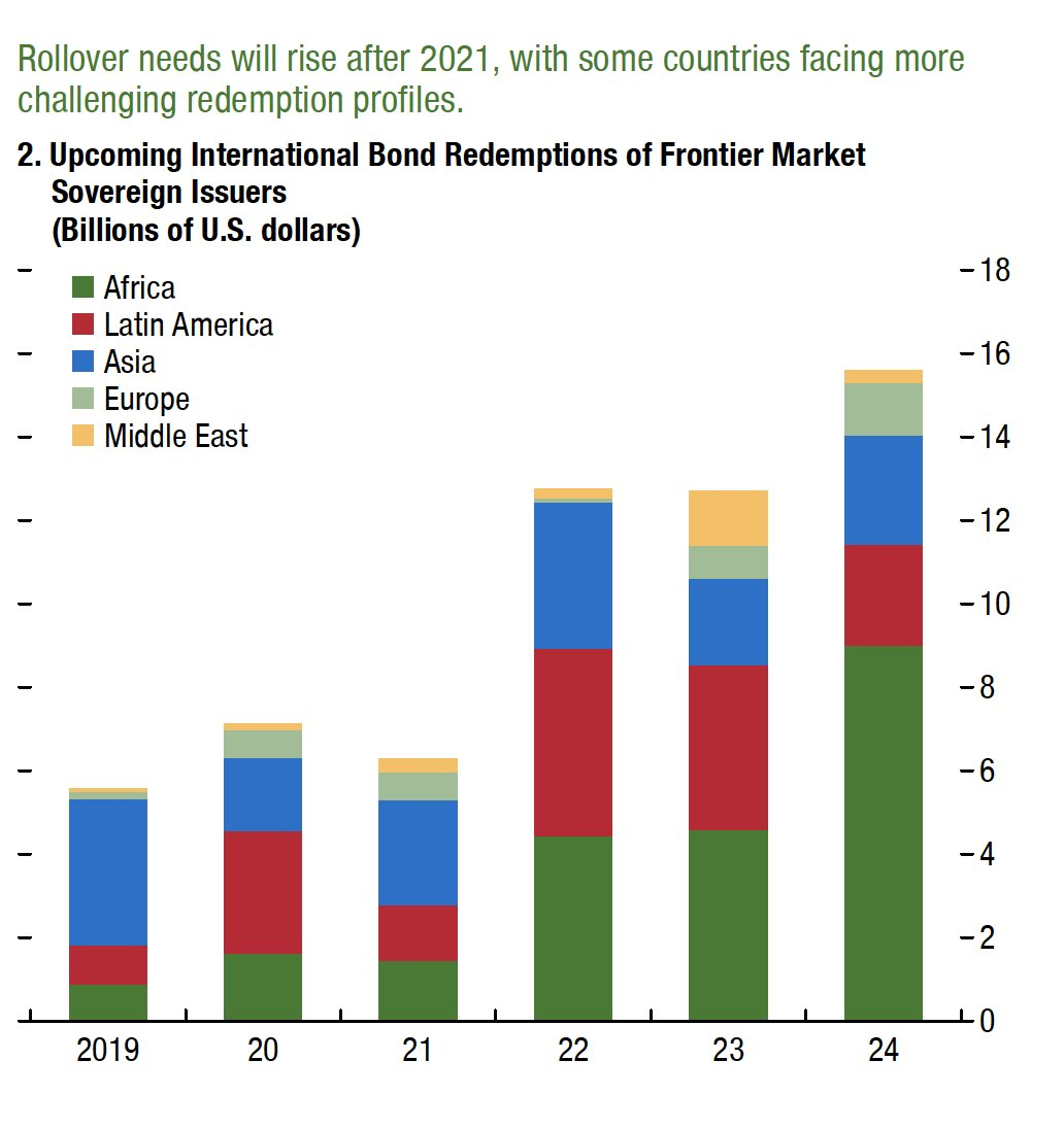 From 2022 frontier markets face…