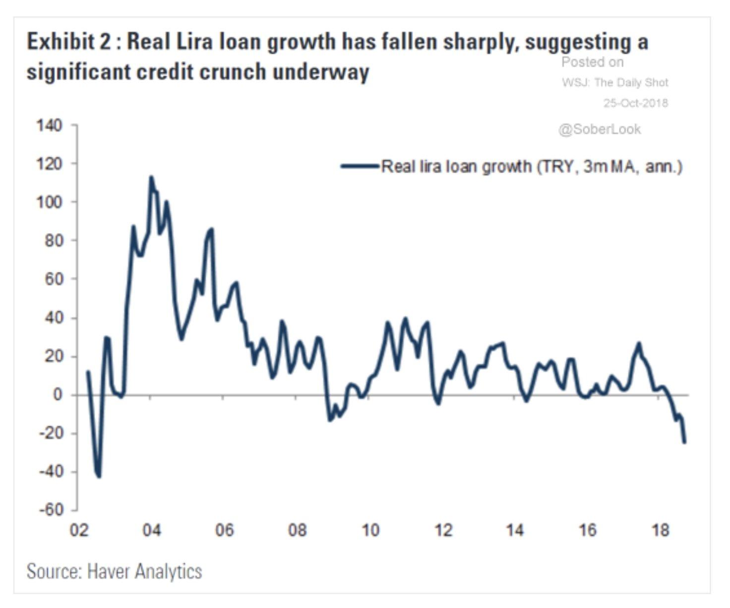 The credit crunch underway in…