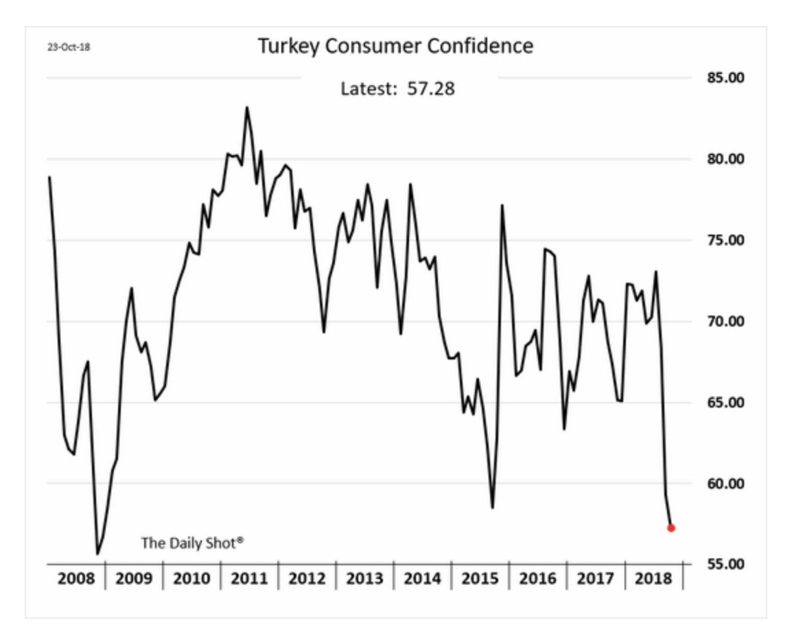 Turkish consumer confidence is at…