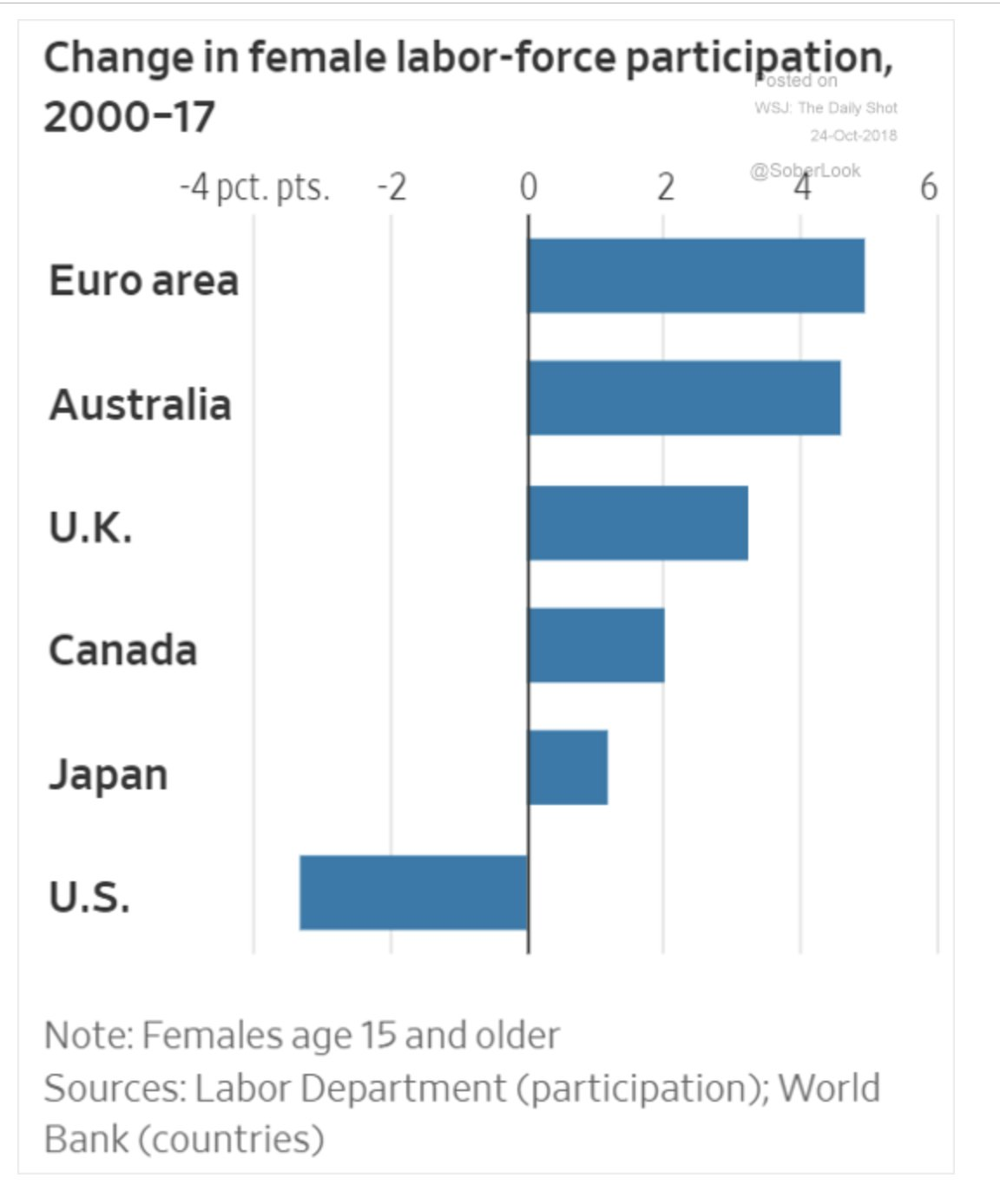 Since 2000 the US is…
