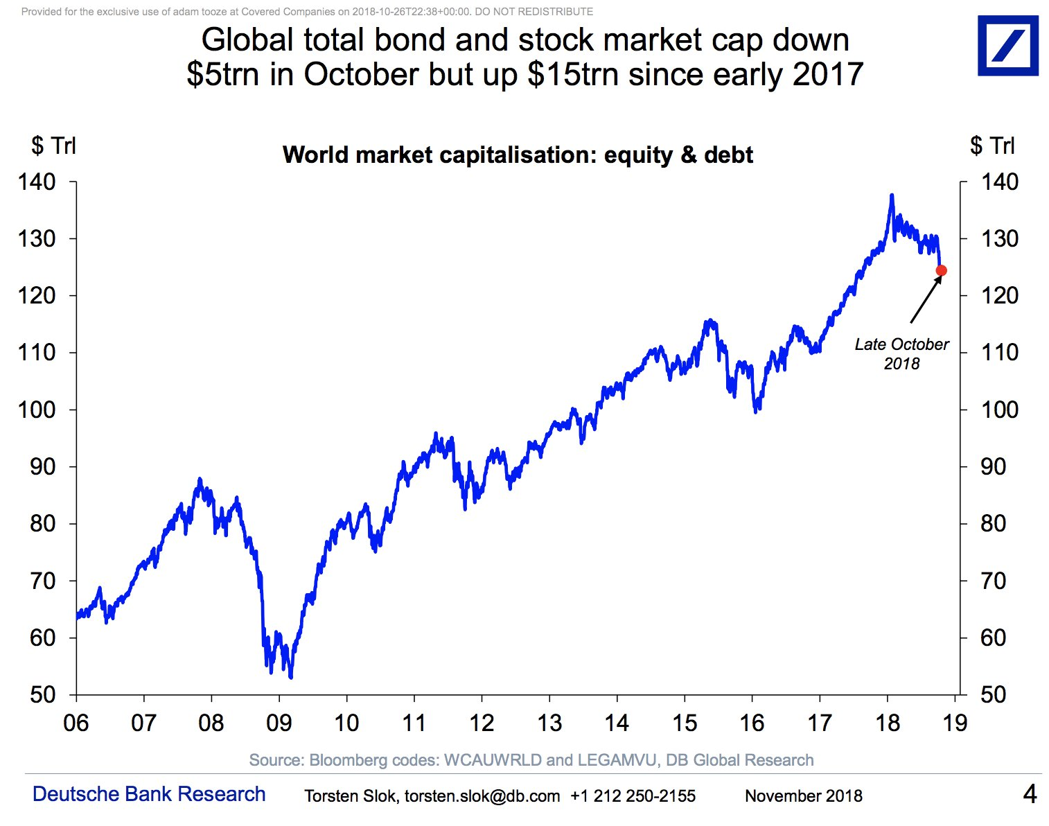 Since 2006 the total global…