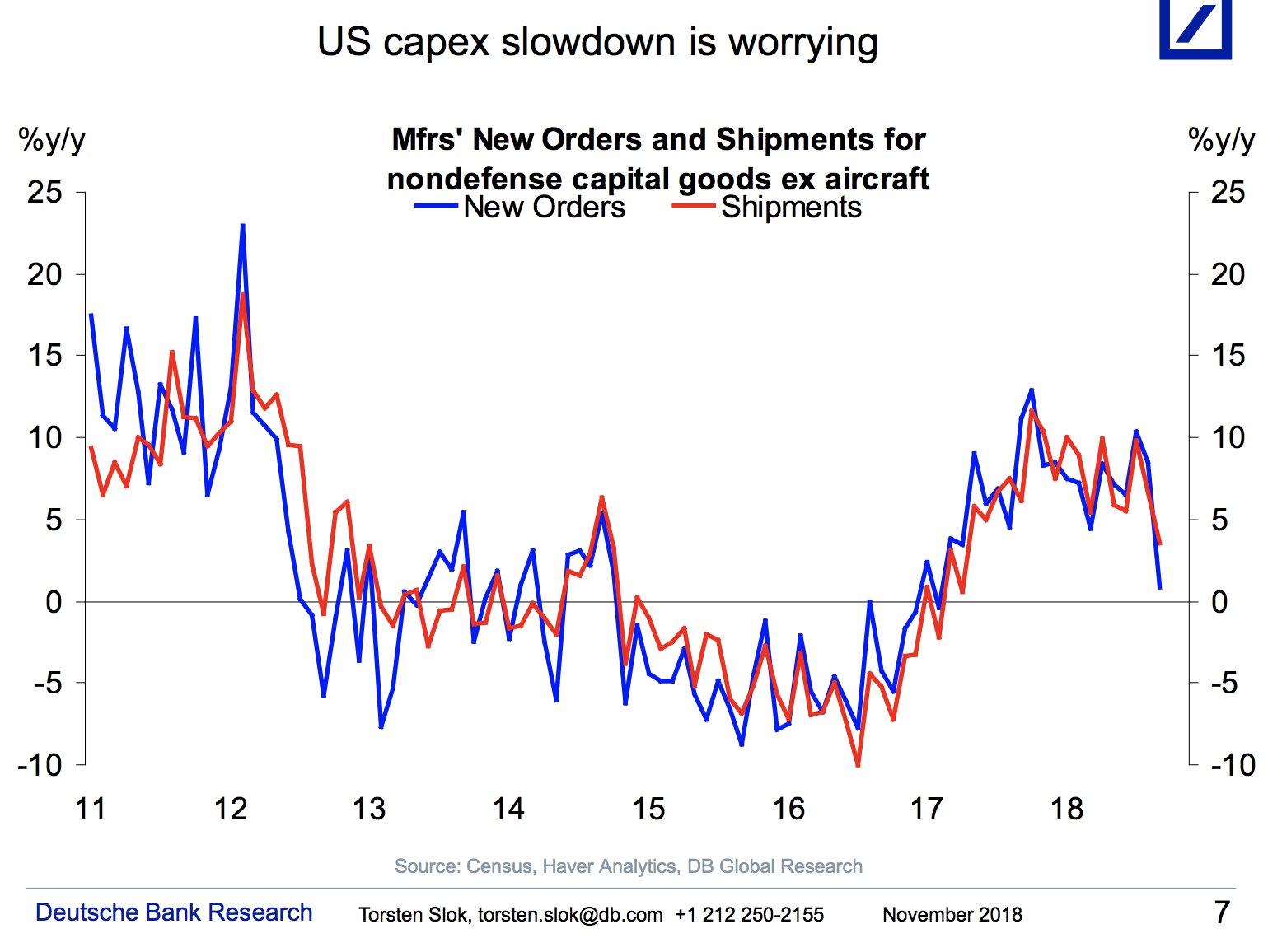 US capex is slowing down…