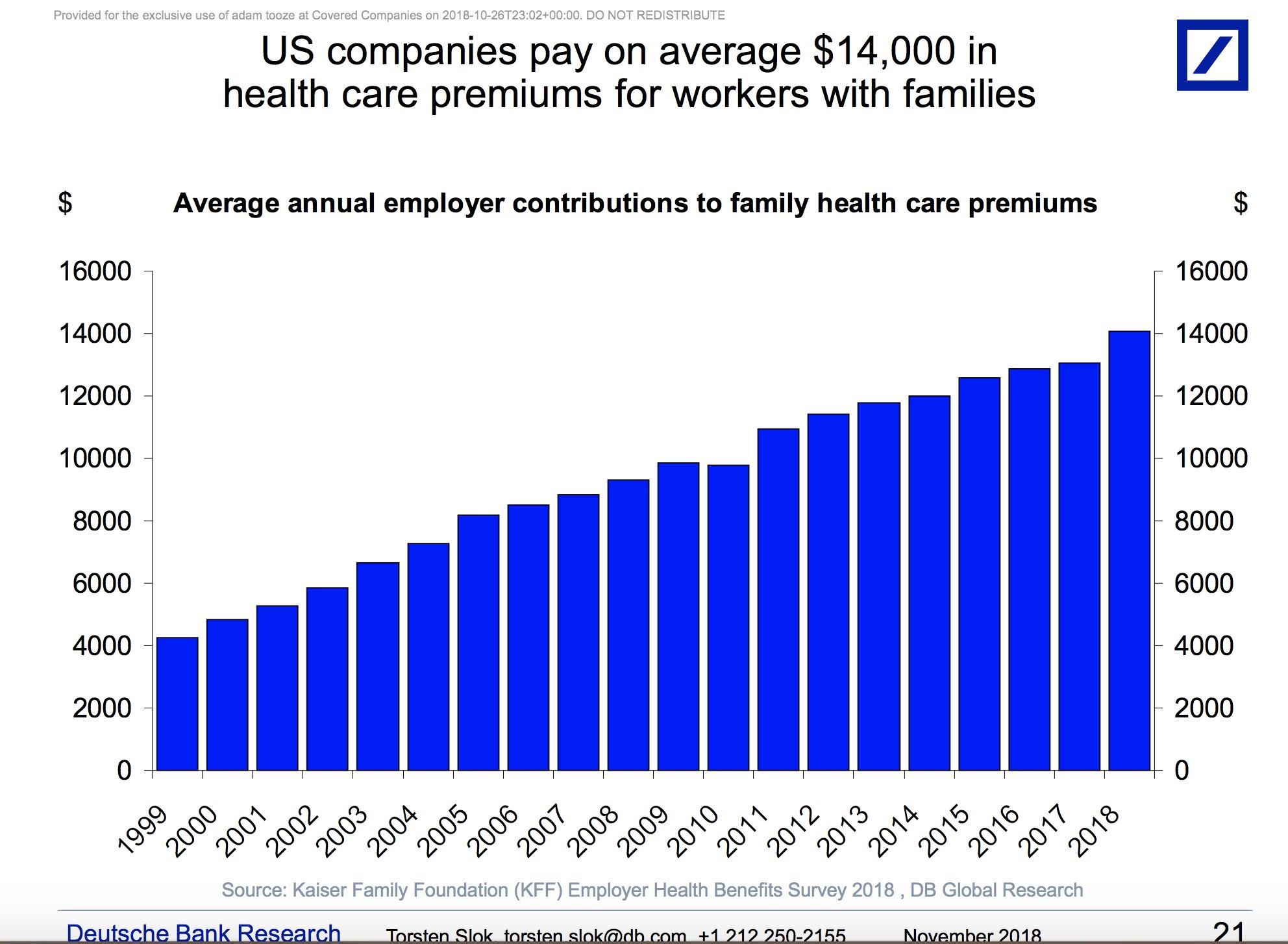 America's exorbitant health care system…