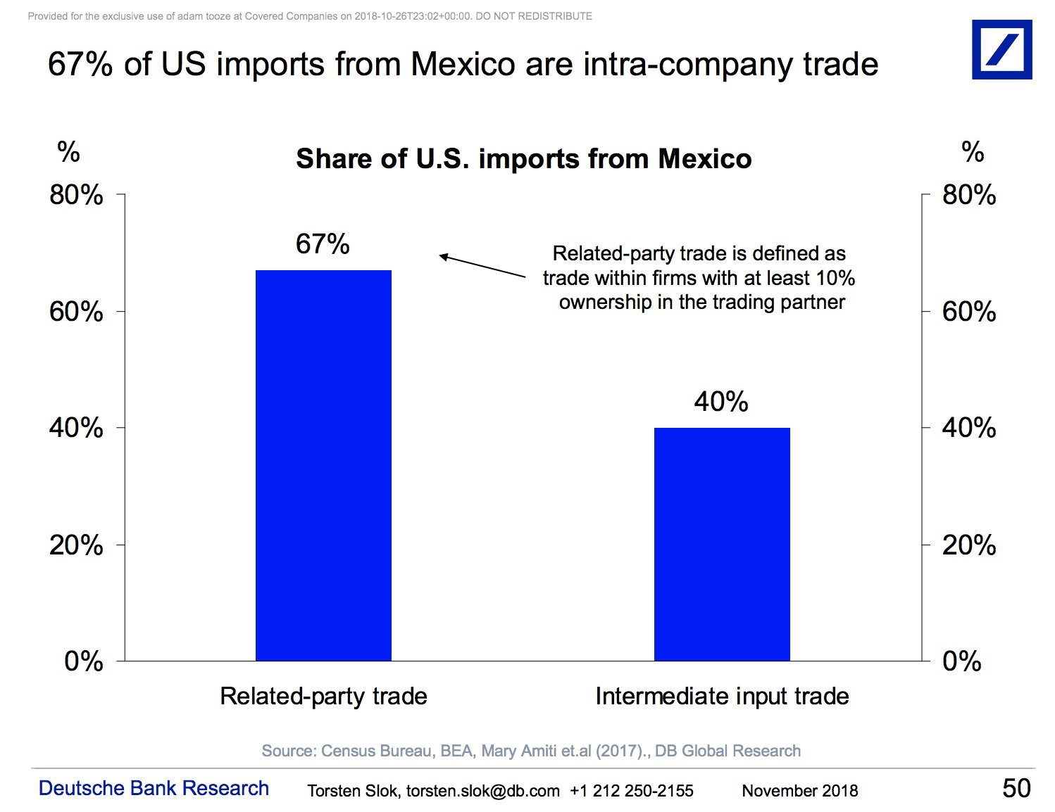 two thirds of NAFTA trade…