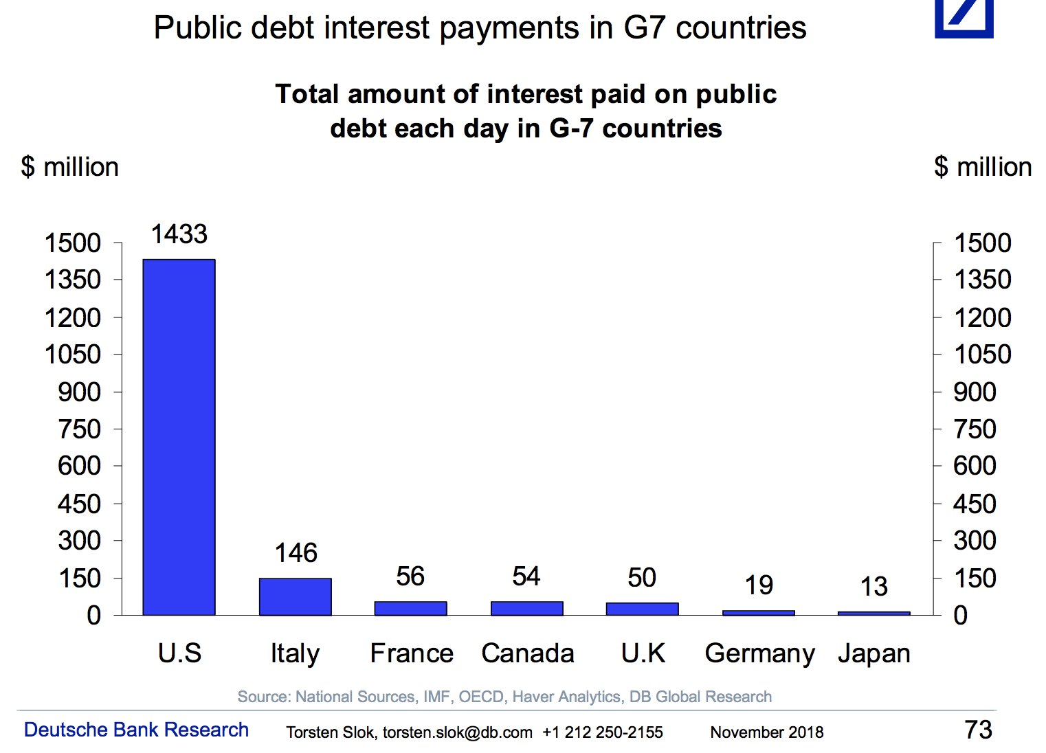 The US daily interest payment…