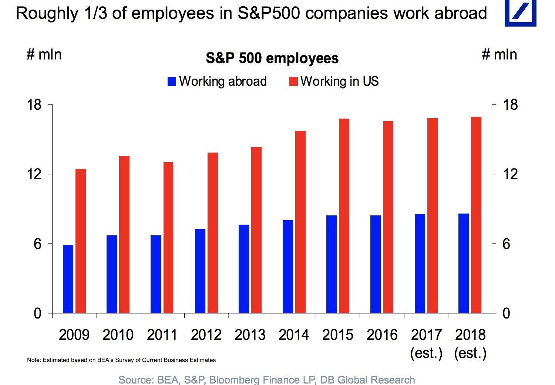 Corporate globalization: Ca. 1/3 of…