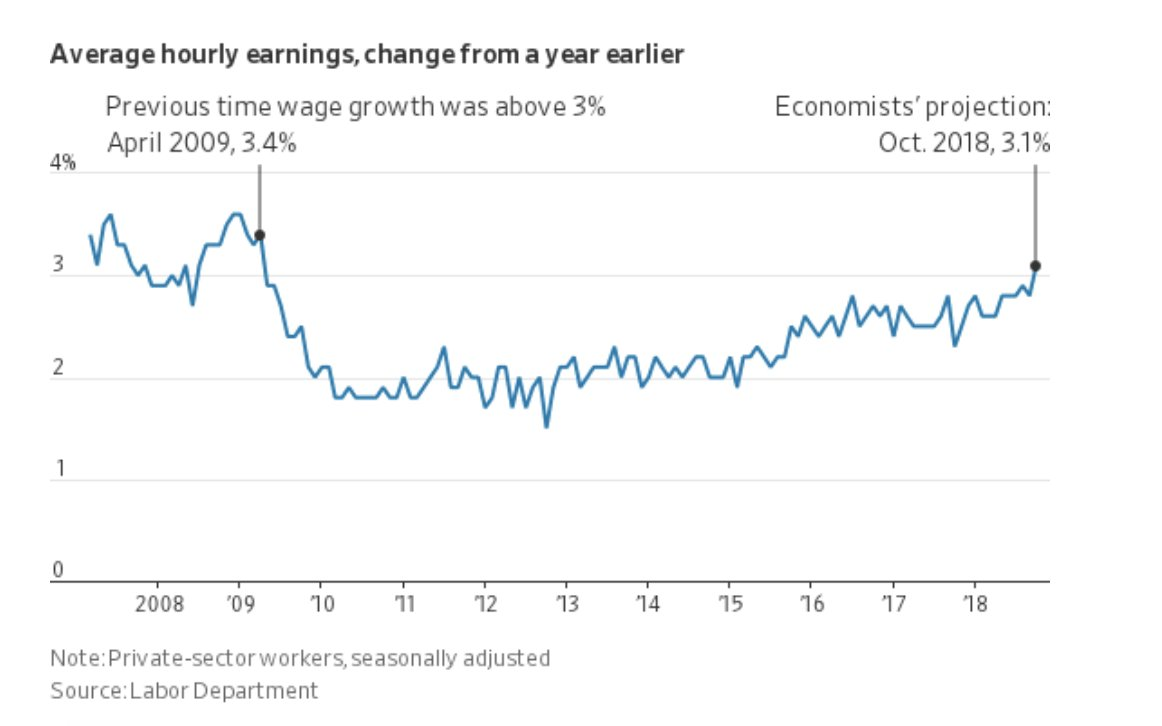Wage growth in US exceeds…