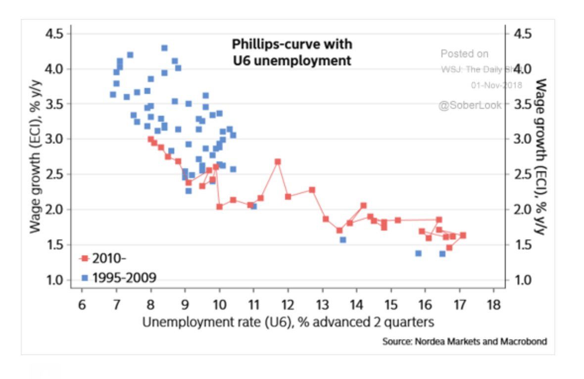 Use broad unemployment as your…
