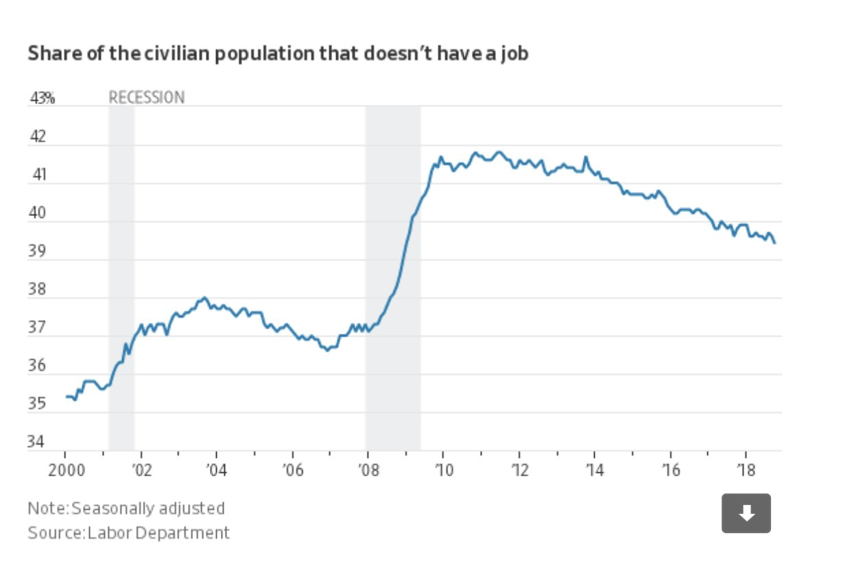 40% of Americans don't work.…