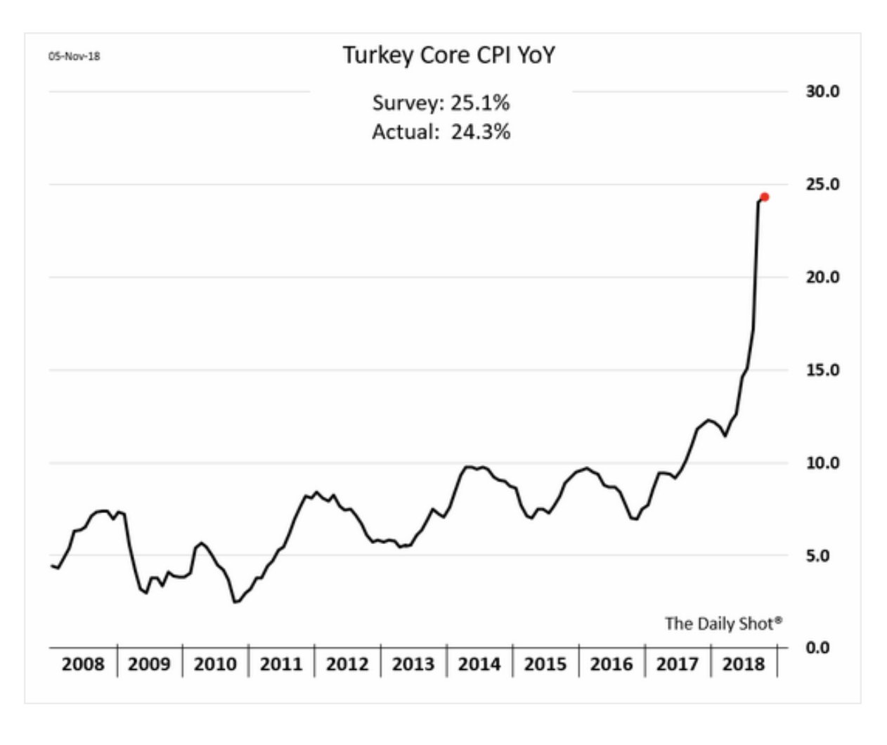 Turkish inflation may have peaked…
