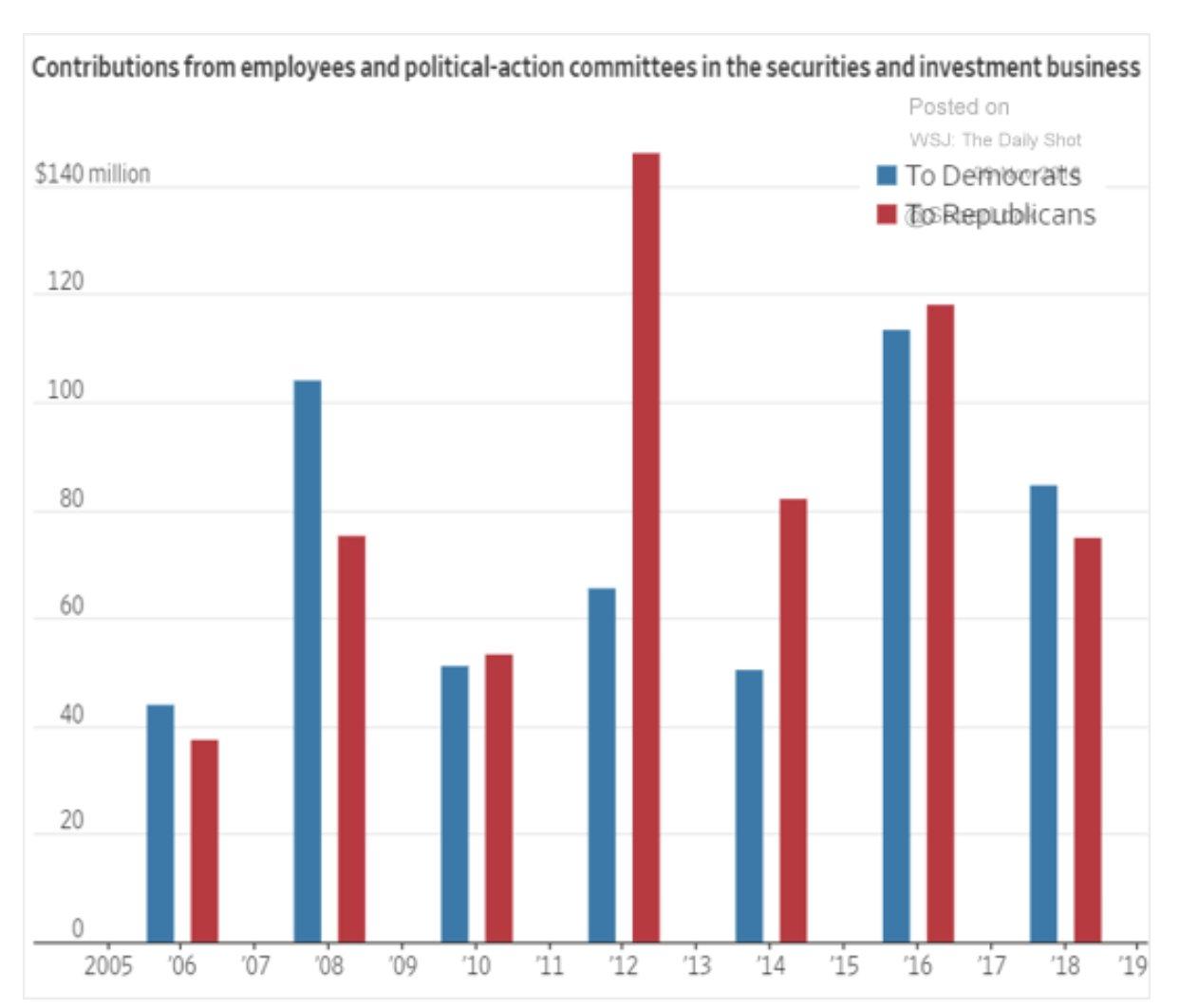 Where Wall Street's political money…