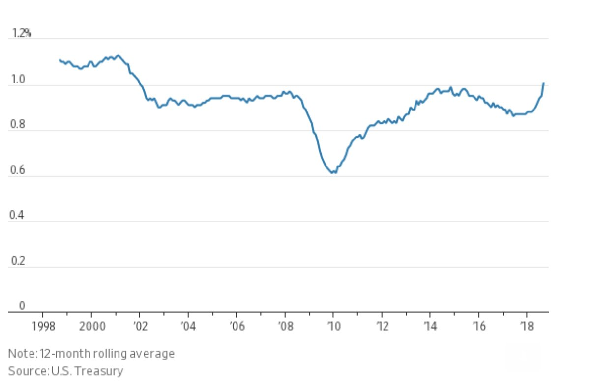 US monthly tariff revenue is…