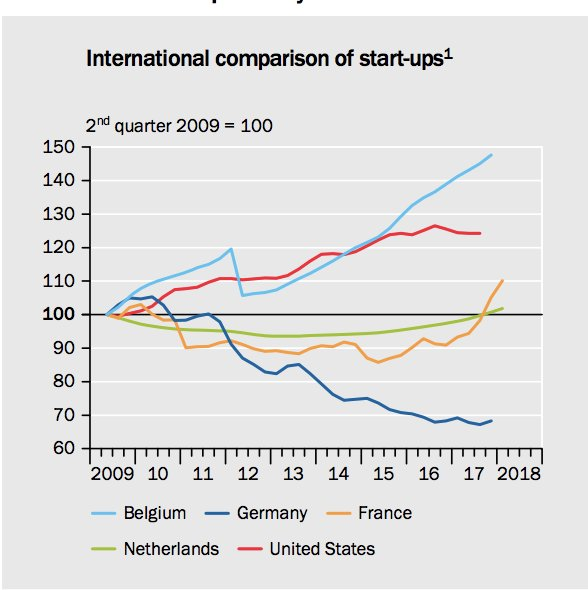 Belgium is the hub of…