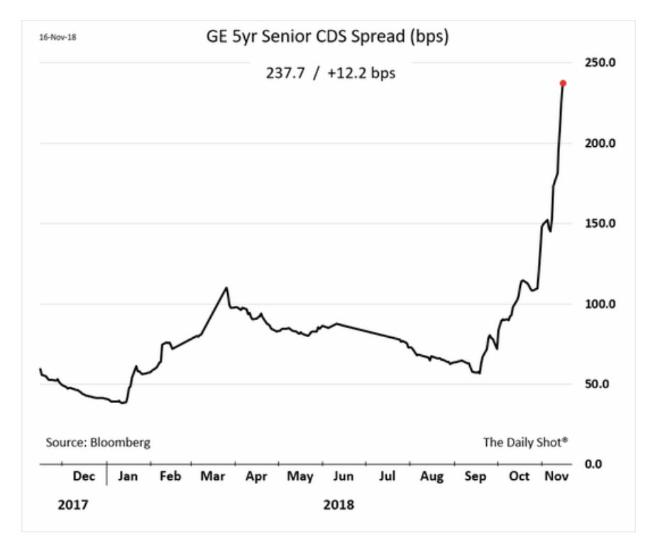 Once bomb proof GE's CDS…