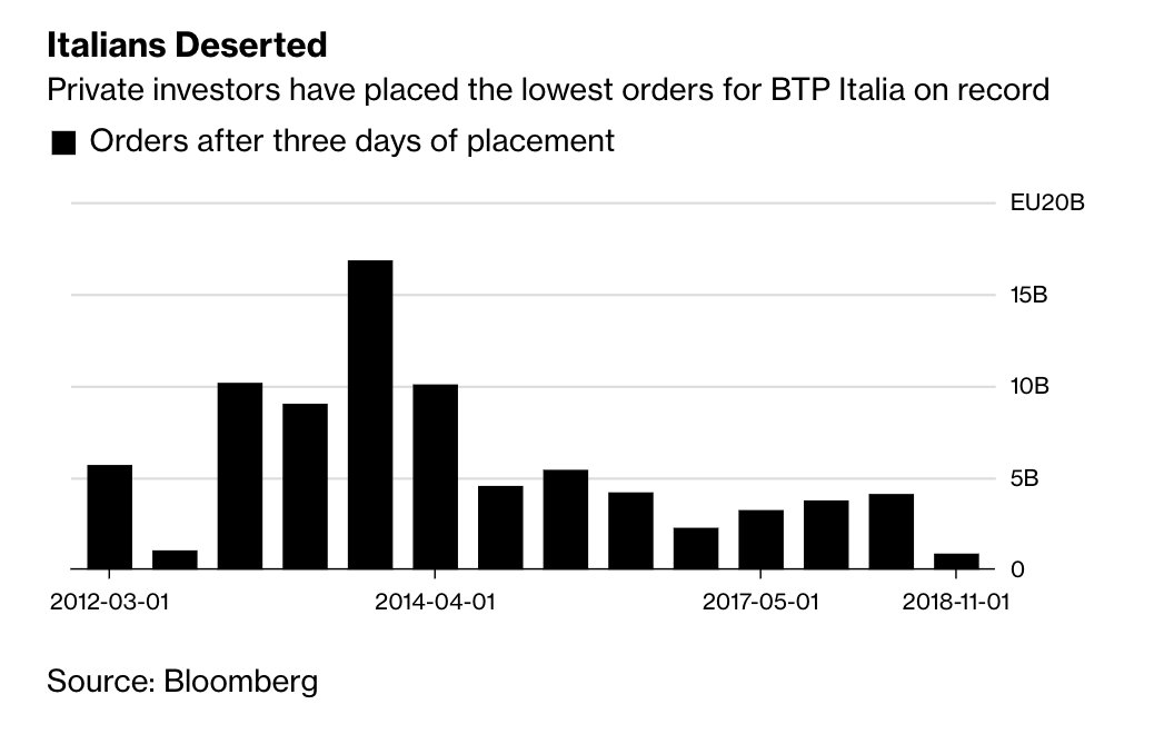 On the flop of Italy's…