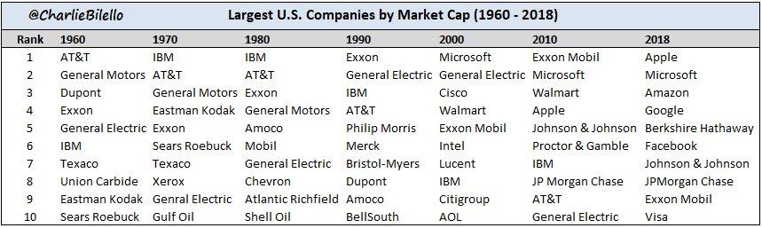 RT @charliebilello: Largest US Companies…
