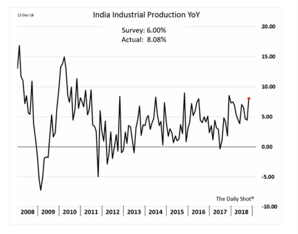 Despite political uncertainty, India's industrial…