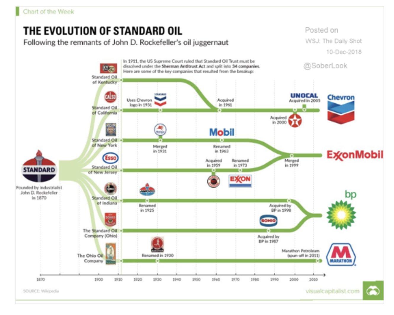 How Standard Oil was broken…