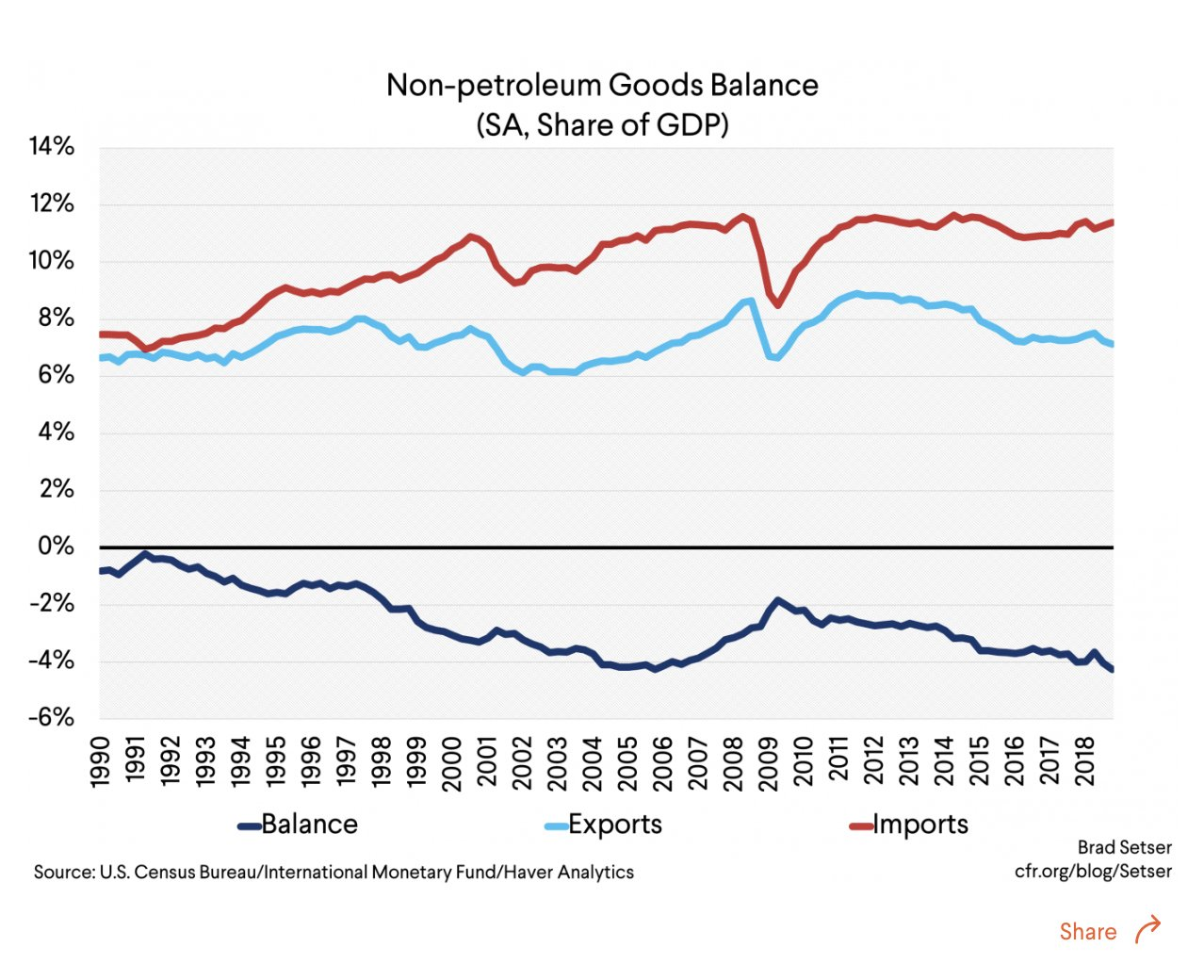"""""""Obviously, the US manufacturing deficit…"""