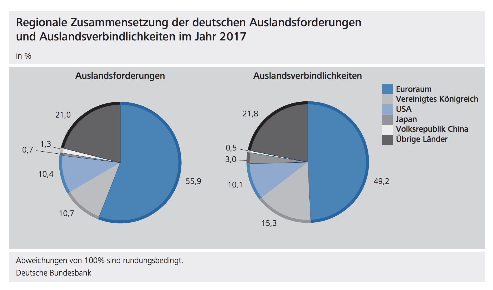 Western-centric: 77% of all German…