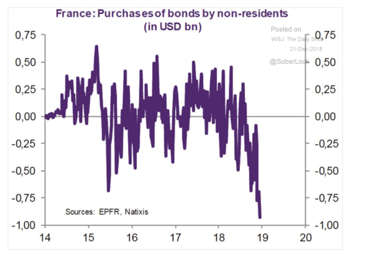 Foreign purchasers have been unloading…