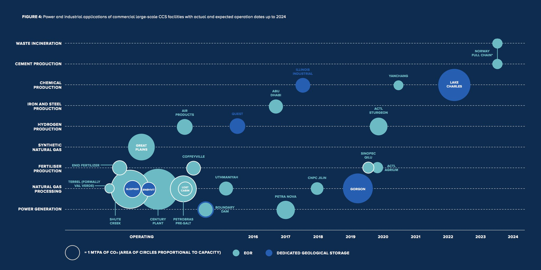 The major carbon capture projects…