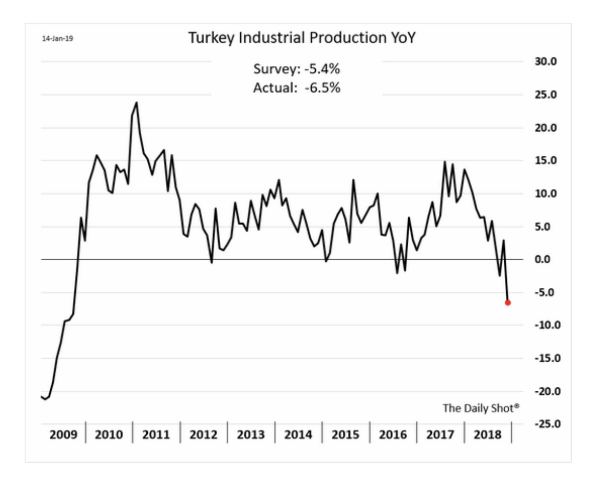 Erdogan's recession:  the contraction in…