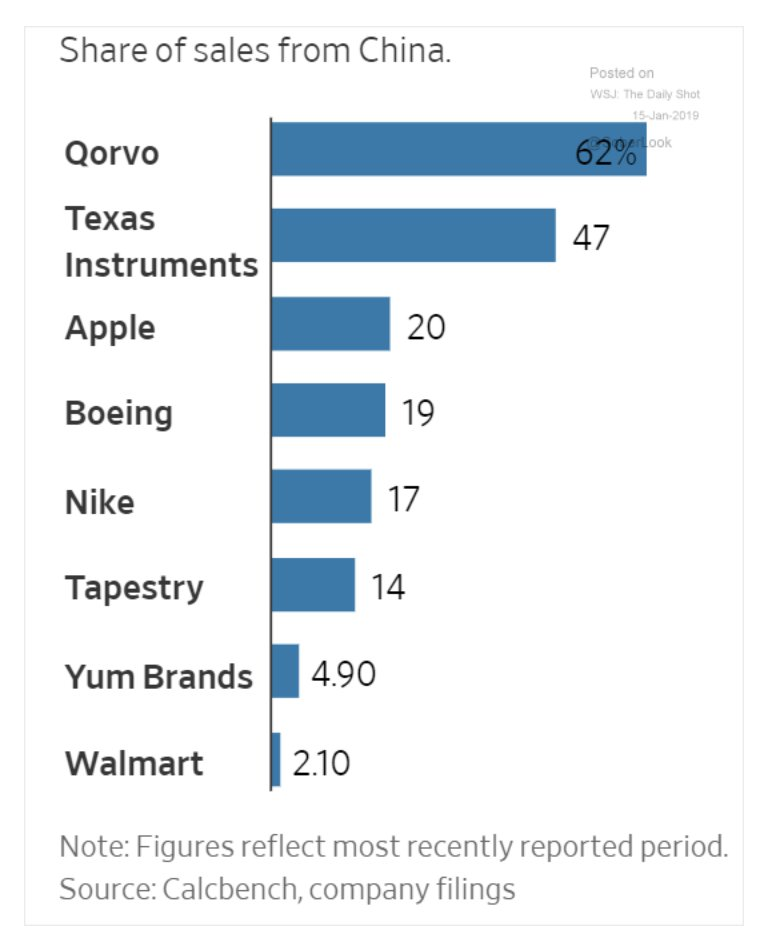 Which US corporations have most…
