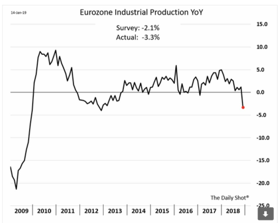 Eurozone industrial production is slumping…