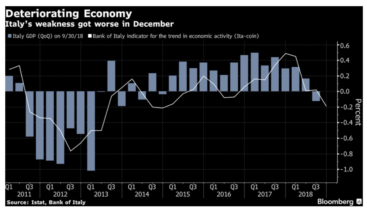 Italy's economy may have slid…