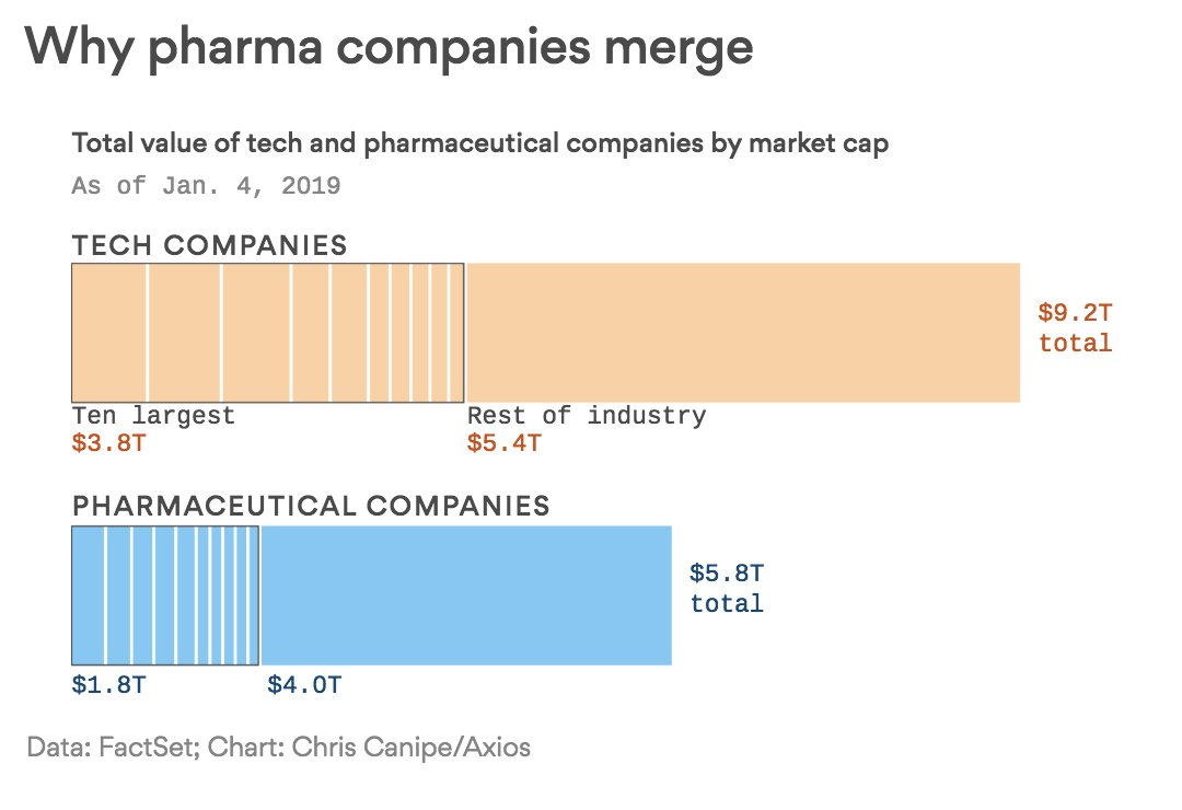 Pharma is far less concentrated…