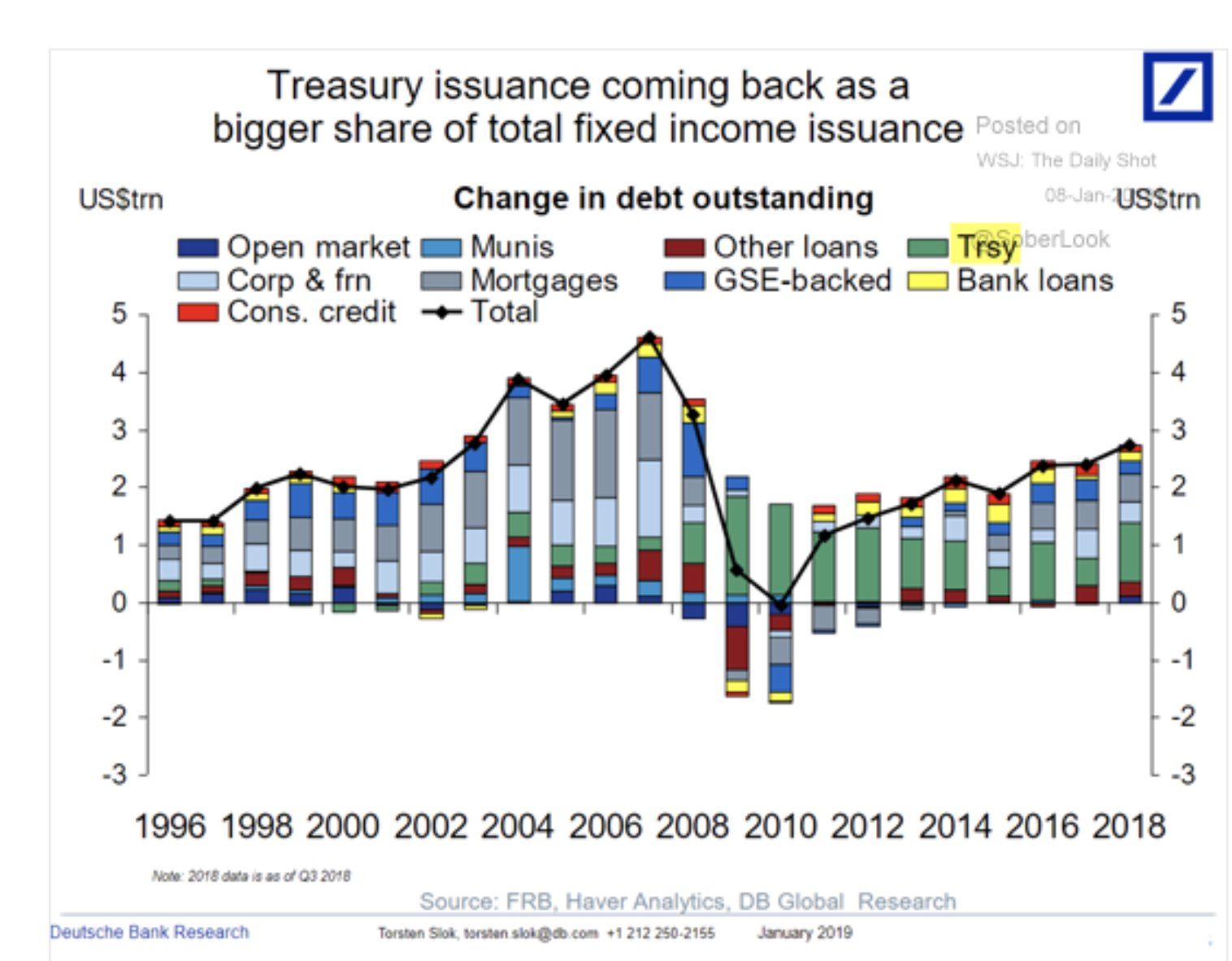 Since the crisis of 2008…