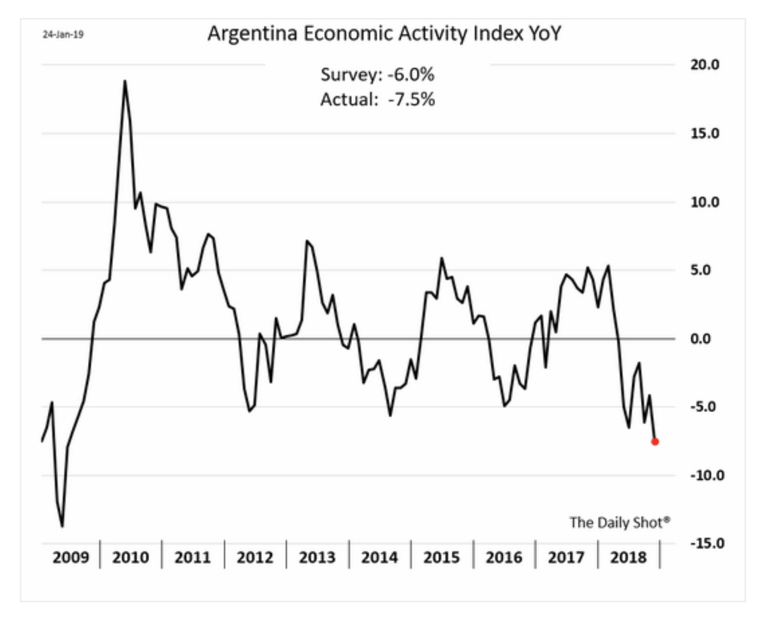 Argentina's recession continues to deepen.…