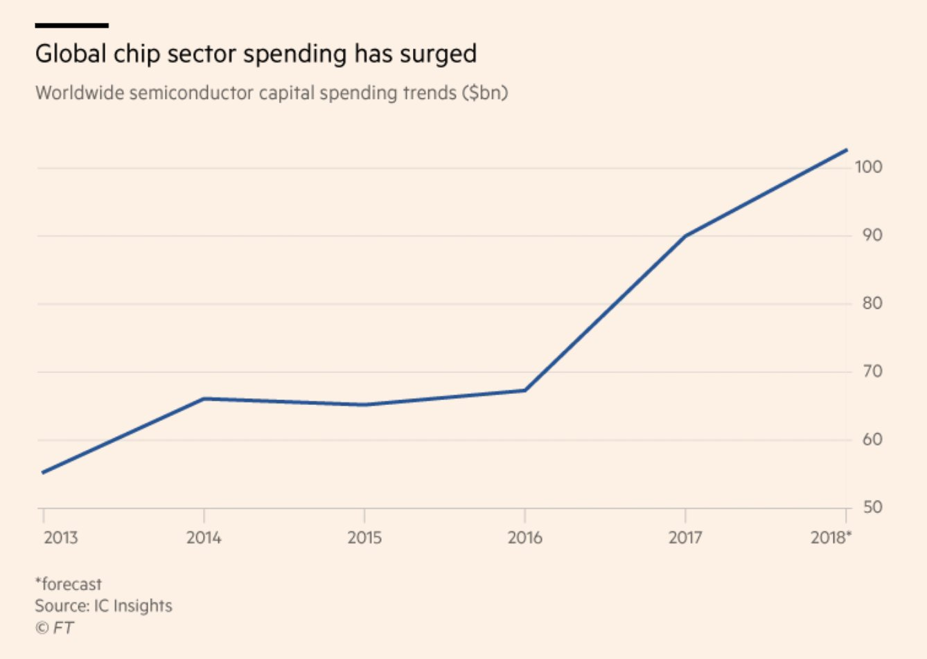 Spending by chipmakers on investment…