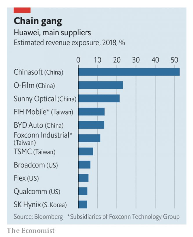 If Huawei is in trouble…