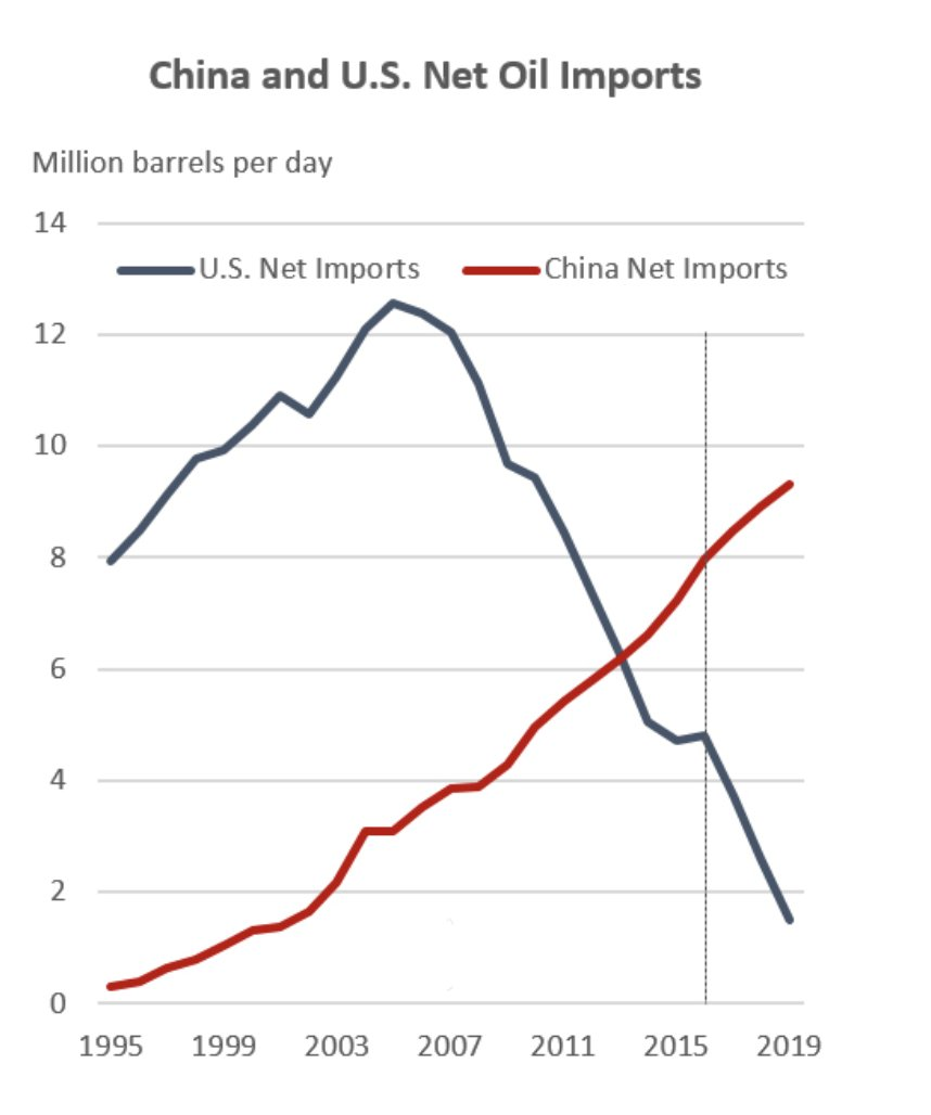 China's net oil imports now…