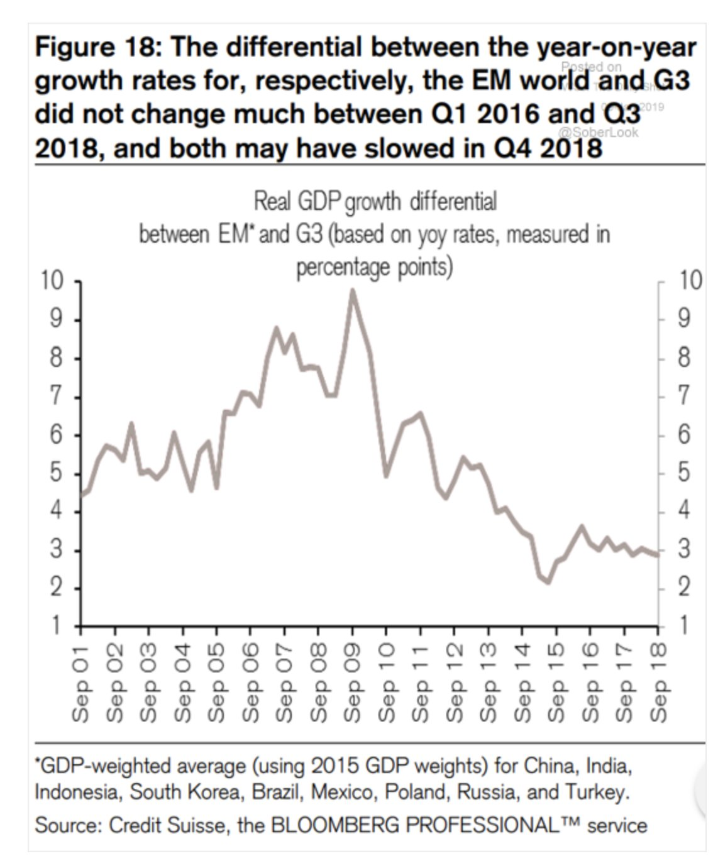 Since 2008 EM inflation has…